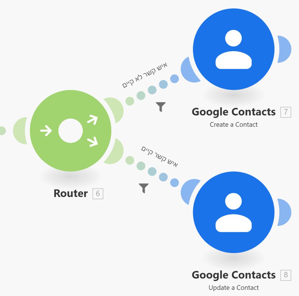 איך לייצר איש קשר בגוגל לאחר הזמנה בווקומרס עם אינטגרומט 2